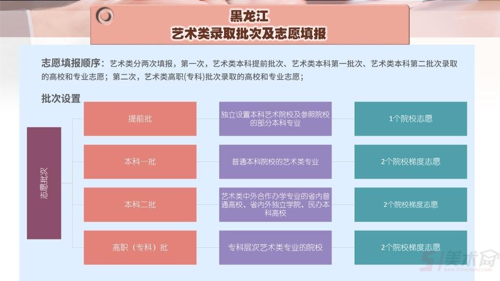 黑龙江-录取批次及志愿填报 .jpg1.jpg