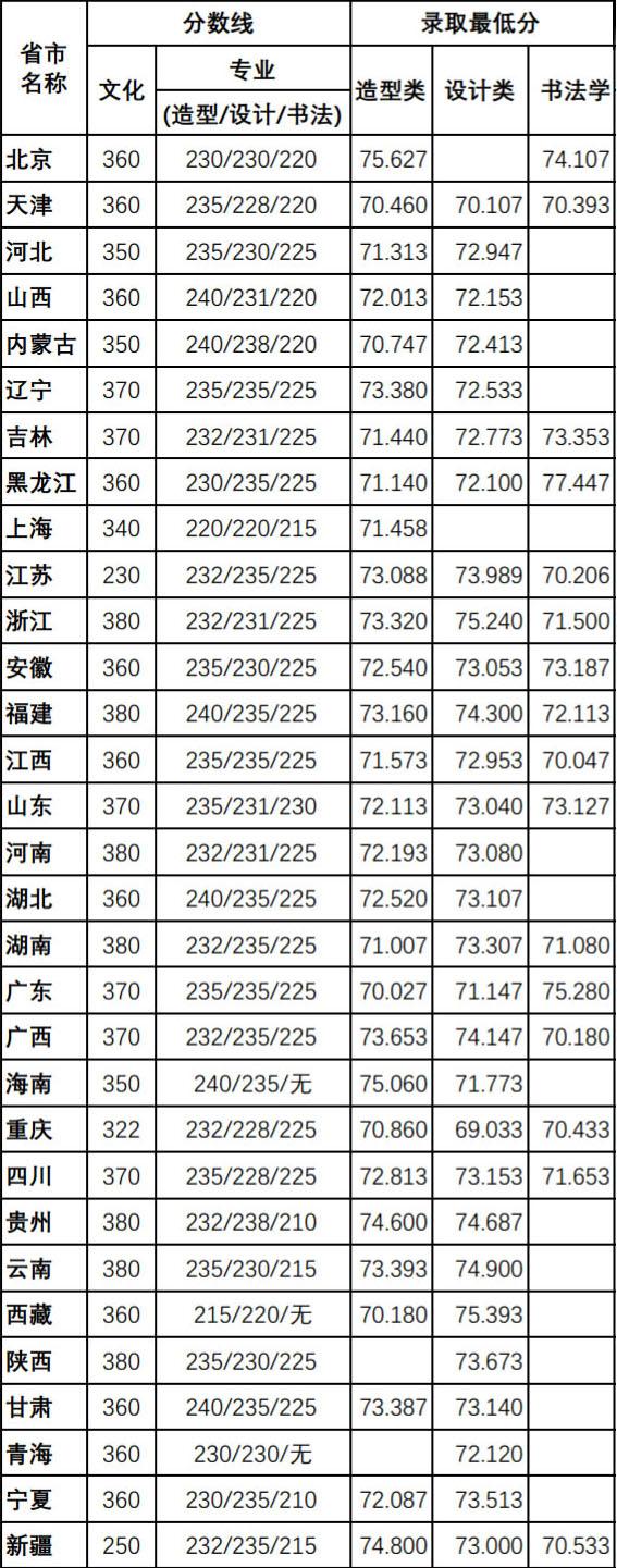 美术高考 美考资讯 > 正文        2017年四川美术学院造型类,设计类