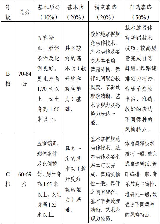 [2018世界体育舞蹈节]2018年天津市体育舞蹈专业统考考试大纲