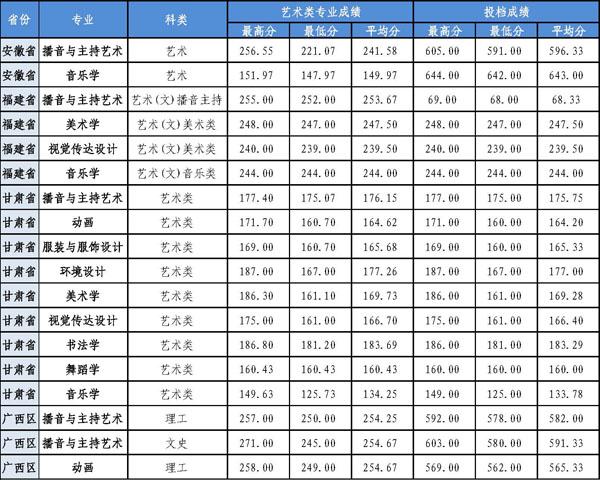 广西师范学院2017年录取线