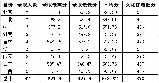 北京科技大学2017年艺术类专业录取分数线