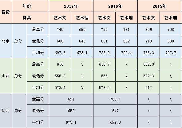 北京农学院2018年艺术类招生简章