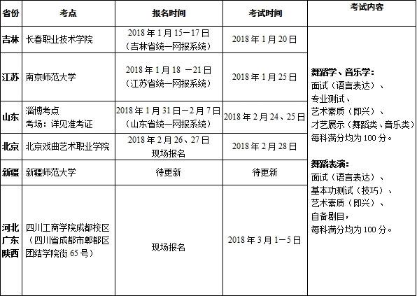 四川工商学院2018年艺术类专业考试时间