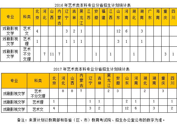 二,近两年艺术类专业分省招生计划统计表