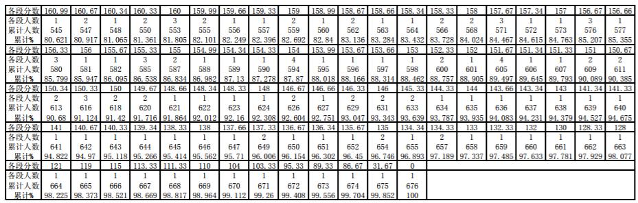 【书法等级考试2018时间】2018年贵州书法类统考分段统计表
