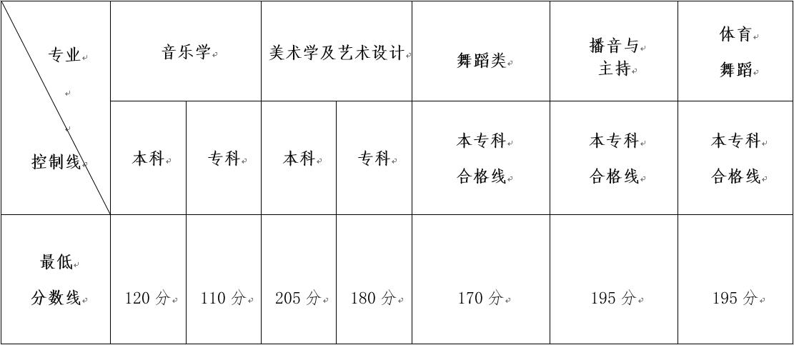 2018年云南艺术类统考本专科专业最低控制分数线