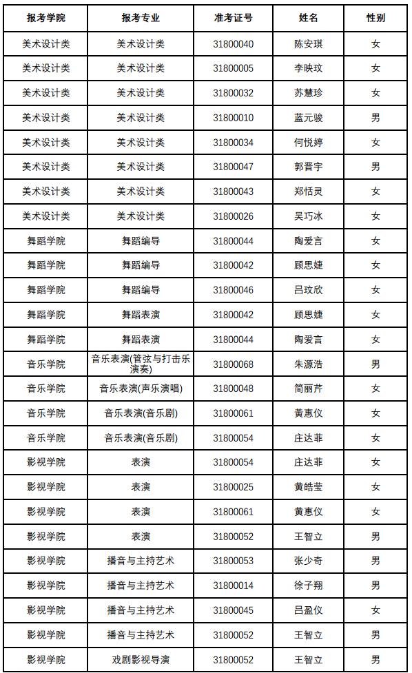 【南京艺术学院本科招生网】南京艺术学院2018年本科招生港澳台考生合格名单