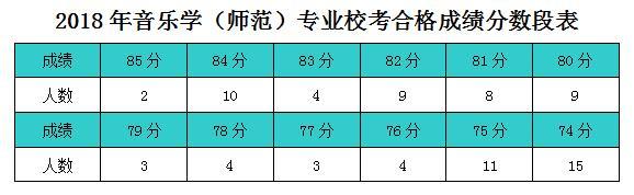 绍兴文理学院2018年音乐学(师范)专业校考分数线