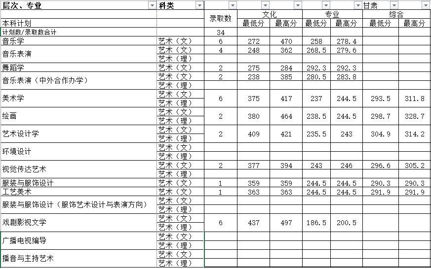 武汉大学文科类专业_湖南师范大学2017年艺术类本科专业录取分数线 - 51美术高考网