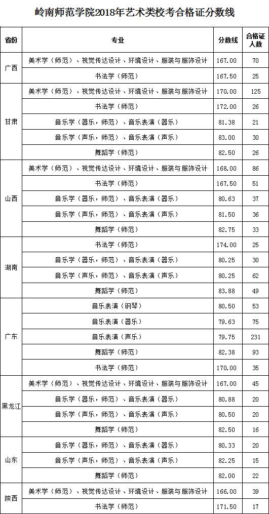 岭南师范学院2018年艺术类专业校考合格分数线