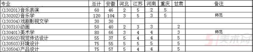 淮南师范学院2018年艺术类分省分专业招生计划