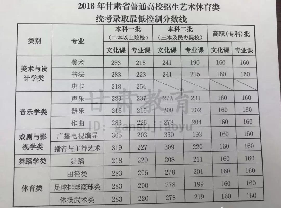 2018年甘肃艺术类文化与专业录取控制线