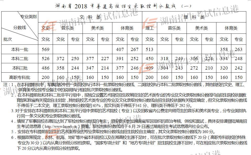 2018年湖南艺术类文化与专业录取分数线