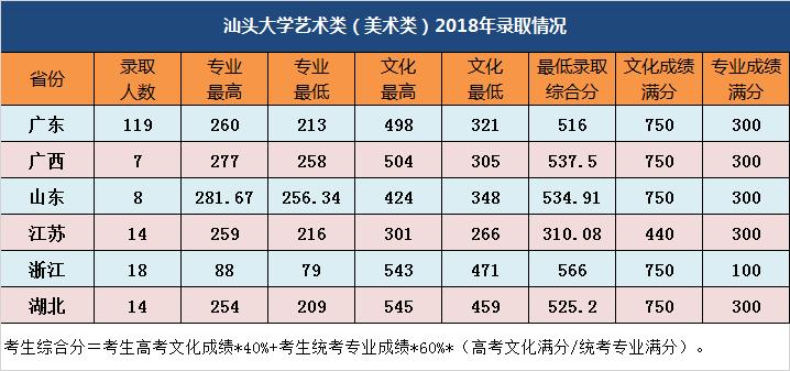 汕头大学艺术类(美术类)2018年录取情况.png