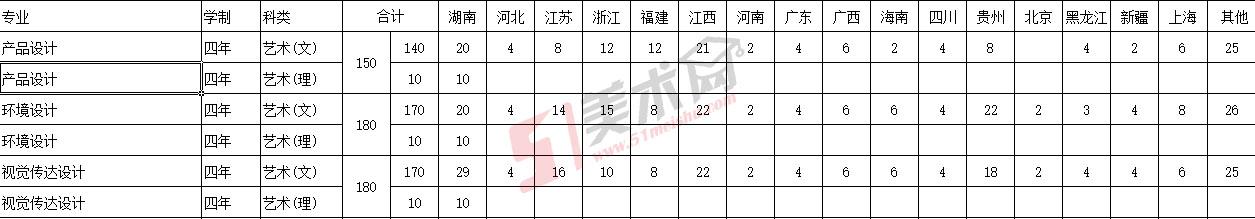湖南工业大学科技学院2018年艺术类招生计划