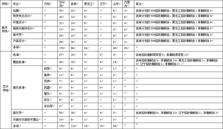 延边大学2018年艺术类分省分专业招生计划