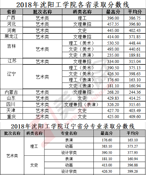 (最高分、平均分)2018年沈阳工学院各省录取分数线.png