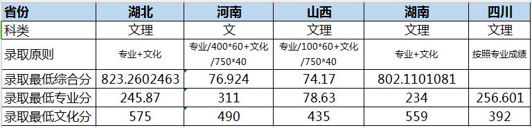 华中师范大学2018年播音与主持艺术录取分数线
