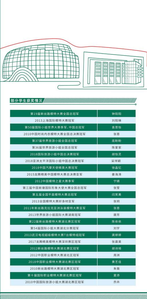 武汉大学文科类专业_武汉纺织大学2019年服装表演类专业招生简章 - 51美术高考网