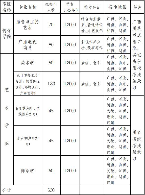 2019年广西民族大学艺术类专业招生简章