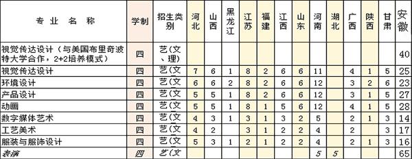 2019年安徽工程大学艺术类本科专业招生简介1