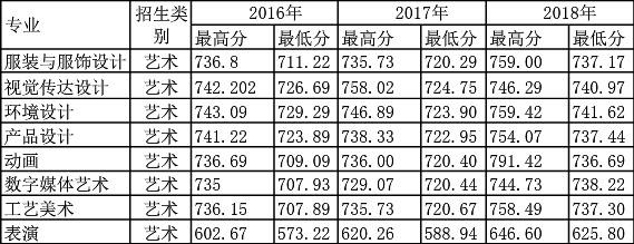 2019年安徽工程大学艺术类本科专业招生简介2