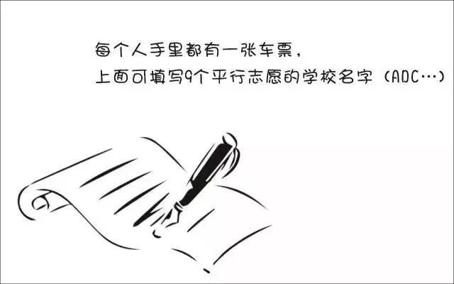 北京美术高考培训画室图解让你秒懂平行志愿填报技巧!4