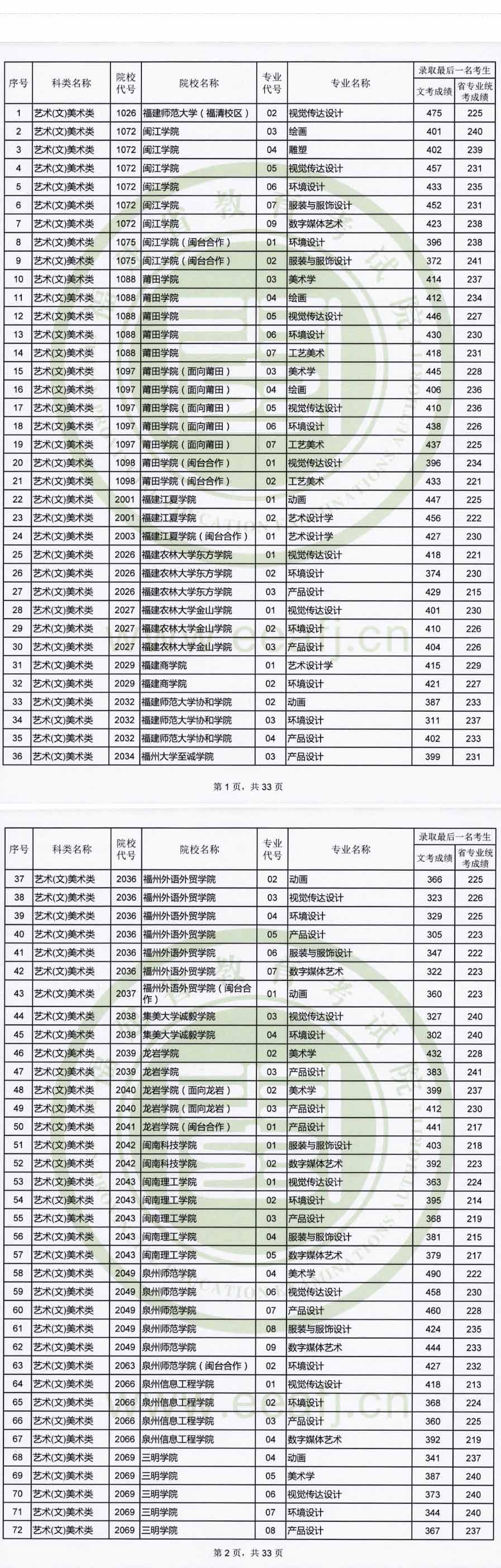 2019年艺术本科B批各专业录取最后一名考生成绩信息--公示公告--福建省教育考试院_01.jpg