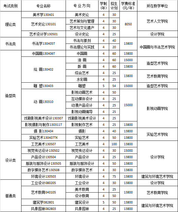 四川美术学院2020年本科招生公告(一)