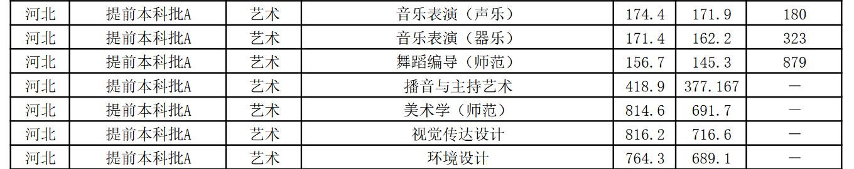08年江苏高考分数线_2019年江苏师范大学艺术类本科专业录取分数线 - 51美术高考网