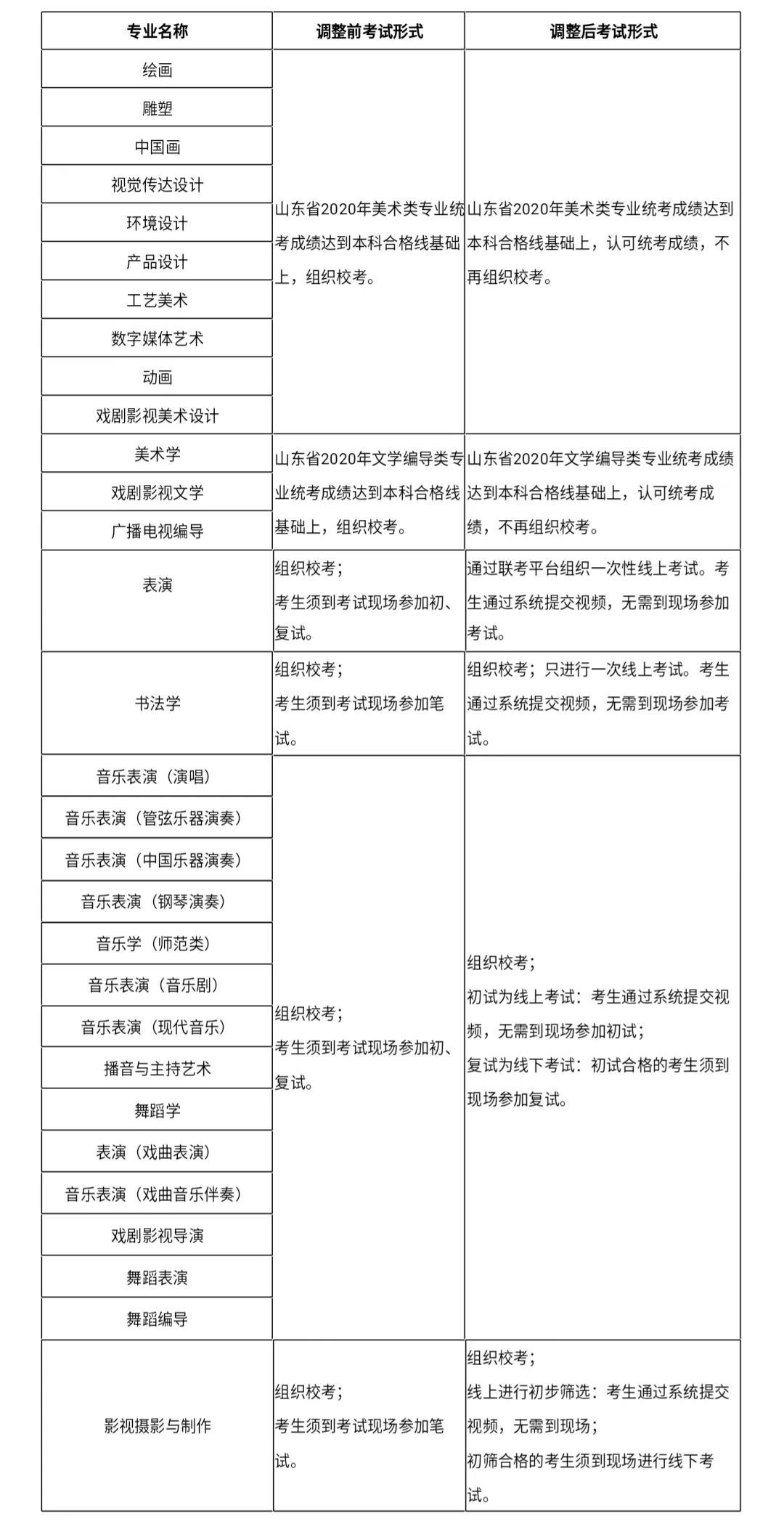 山东艺术学院2020年省内校考调整实施方案