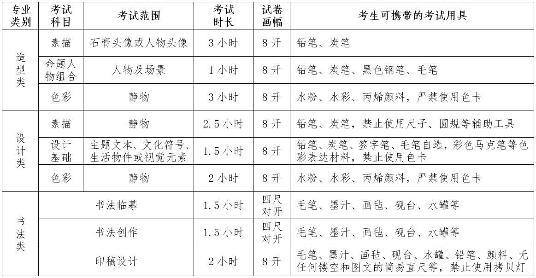 四川美术学院2020年校考考试科目及考试范围