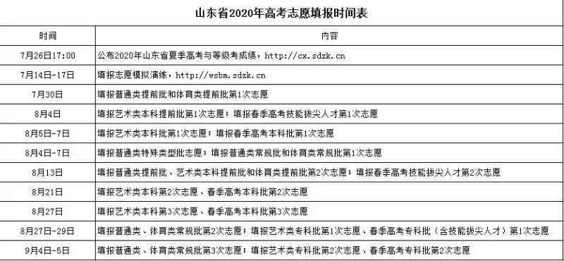 山东2020年高考志愿填报时间表