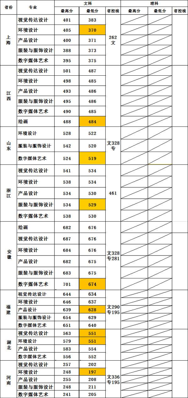 08年江苏高考分数线_无锡太湖学院2019年美术类本科专业录取分数线 - 51美术高考网