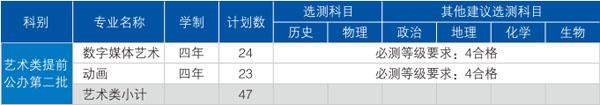 南京邮电大学2020年江苏省美术类本科招生计划