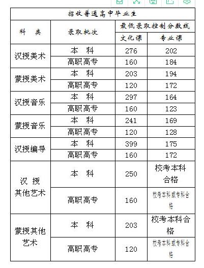 2020年内蒙古艺术类文化专业课录取控制线!