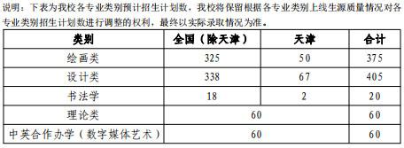 天津美术学院2020年本科专业招生计划