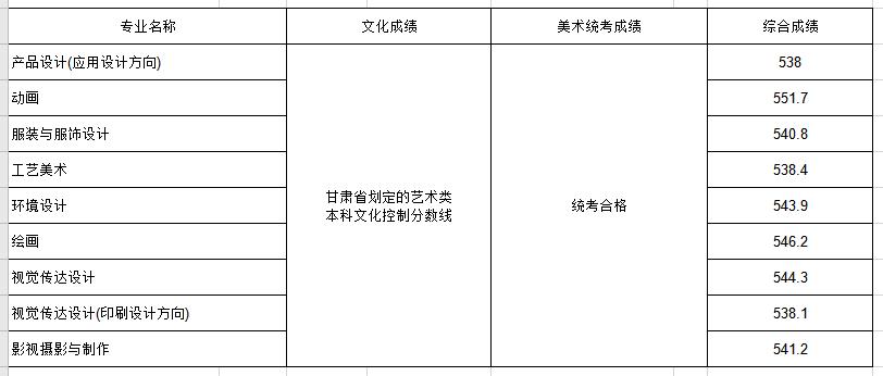 2020年省外分省计划各专业录取分数线(甘肃)