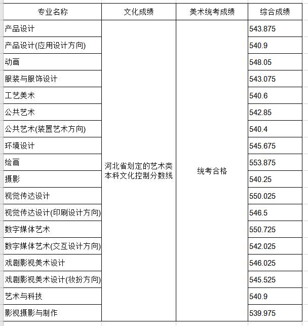 山东工艺美术学院2020年省外分省计划各专业录取分数线(河北)