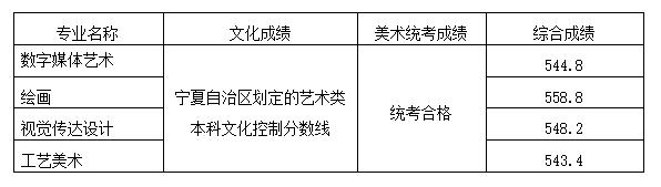 山东工艺美术学院2020年省外分省计划各专业录取分数线(新疆)