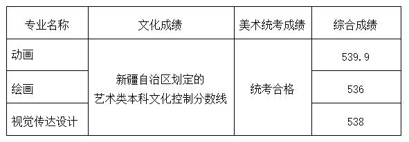 山东工艺美术学院2020年省外分省计划各专业录取分数线(宁夏)