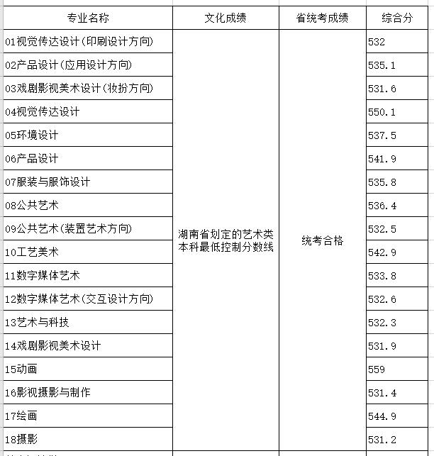 山东工艺美术学院2020年省外分省计划各专业录取分数线(湖南)