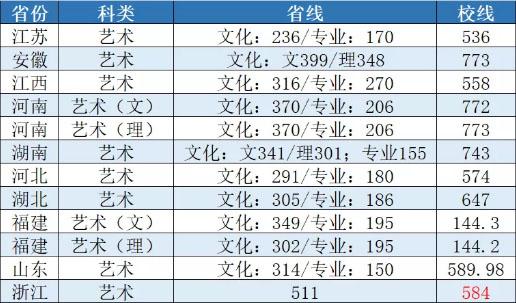 南京财经大学2020年设计学类扎黁也录取分数线(完整版)