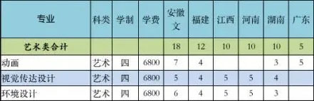 南京财经大学美术类专业2020年其余省份招生计划一览表