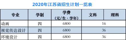 南京财经大学美术类专业2020年江苏省招生计划一览表