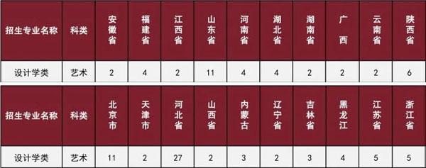 北京理工大学2020年设计学类专业招生计划