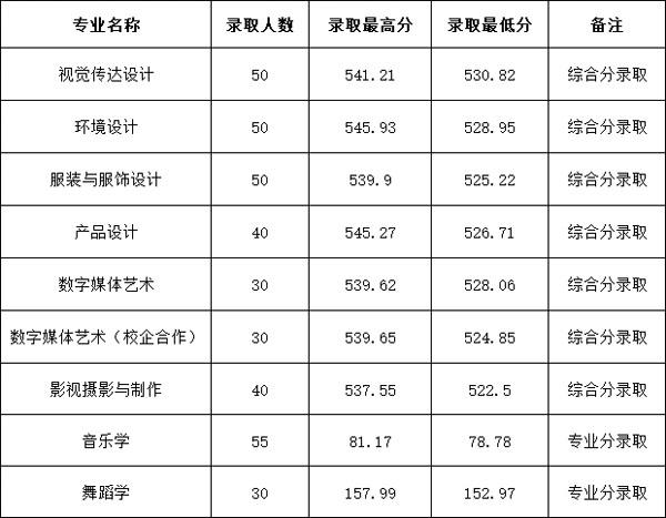 2020山东女子学院艺术类各省各专业录取分数线