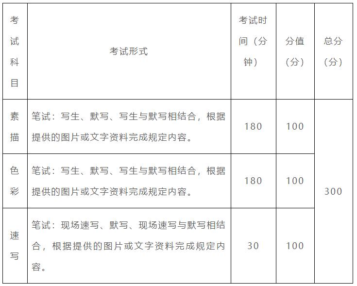 重庆市2021年美术类专业统考考试科目、形式及分值