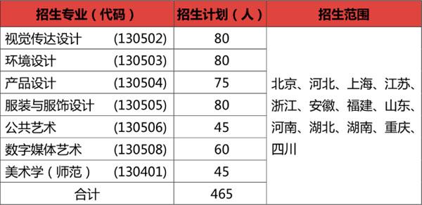 江南大学2021年采用省统考成绩录取的招生专业、计划和省份