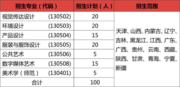 江南大学2021年招生专业及招生计划